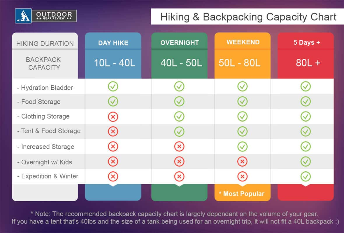 hiking backpacking size capacity chart